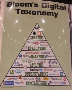 How The Best Web Tools Fit Into Bloom's Digital Taxonomy