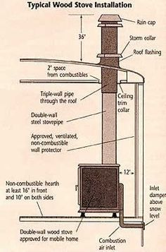 Diagram for wood stove installation into Mobile or Manufactured Home. Wood Stove Installation, Wood Stove Surround, Installing A Fireplace, Serpentina, Mobile Home Living, Pellet Stove, Stove Fireplace, Fireplace Ideas, Remodeling Mobile Homes