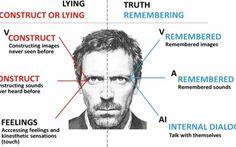 Mitos - Linguagem Corporal IBRALC