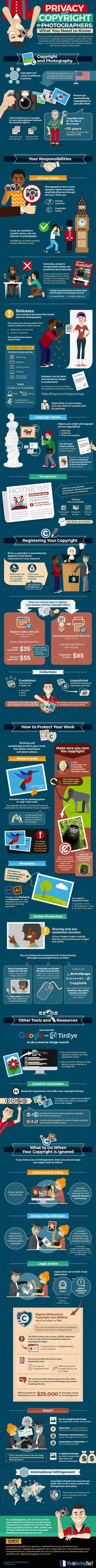 What Photographers Need to Know about Privacy and Copyright Infographic. Topic: photography