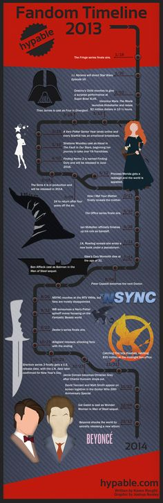 A fandom timeline: The top stories of 2013 (infographic)