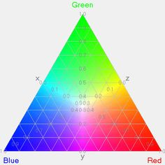 Image result for tobias mayer color triangle Infrared Photography, Tobias, Triangle, Chart, Google, Image, Color, Colour, Colors