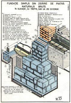 Fundatie continua din zidarie de piatra in elevatie cu trepte | Casa Si Design