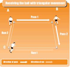 Soccer drill to get players passing and moving
