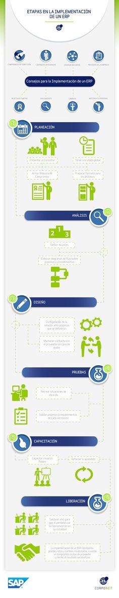 Conoce paso a paso el proceso de implementar un ERP y adecuarlo a los procesos de la empresa.
