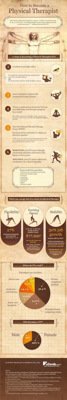 Hola: Una infografía sobre cómo hacerse fisioterapeuta (USA). Un saludo