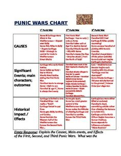 punic war thesis 2nd punic war this essay 2nd punic war and other 64,000+ term papers, college essay examples and free essays are available now on reviewessayscom autor: review • march 17, 2011 • essay • 904 words (4 pages) • 757 views.