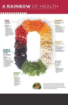 A rainbow of health - what the different colors of fruits and veggies mean to y. - Health Plus - Diet Plans, Weight Loss Tips, Nutrition and Sport Nutrition, Proper Nutrition, Nutrition Tips, Health And Nutrition, Health And Wellness, Nutrition Month, Nutrition Classes, Quinoa Nutrition, Nutrition Pyramid