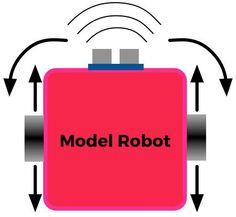 Beginner Robotics: Understanding How Simple Sensors Work Alcohol Dispenser, Robotics, Girl Scouts, 3d Printing, Theory, Charts, Simple, How To Make, Cyberpunk