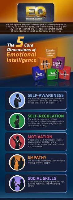 Psychology : Psychology : 5 Cores of Emotional Intelligence infographic