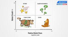 A matriz BCG como potenciação do seu negócio.  #business #strategic #strategicmanagement #sells #performance #marketshare #BCG