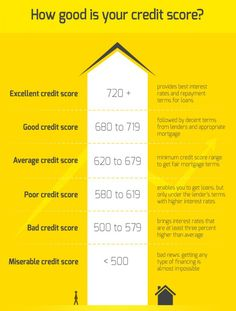 Check your credit score online.A Credit Score determines credit worthiness of individual.Steps to improve your credit score. Fix Bad Credit, How To Fix Credit, Build Credit, What Is Credit Score, Credit Score Range, Improve Your Credit Score, Microsoft Excel, Credit Repair Companies, Planning Budget