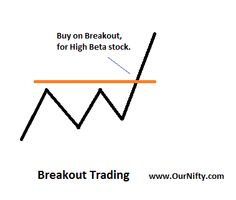 Breakout trading