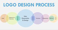 #Logo design process