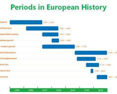 Periods in European History free PowerPoint Timeline template - #teachingtheme #powerpoint presentation with chronology content #freetemplates