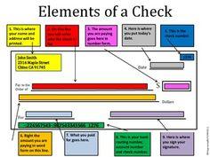 Check writing checkbook checking account lesson plans teaching life skills writing checks ccuart Choice Image