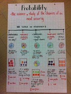 Probability anchor chart - incorporating vocabulary, spinners, fractions and chance, as well as a scale. A great resource to have hanging in the classroom while students are learning probability. Math Teacher, Math Classroom, Teaching Math, Maths, Math Charts, Math Anchor Charts, Math Resources, Math Activities, Math Notes