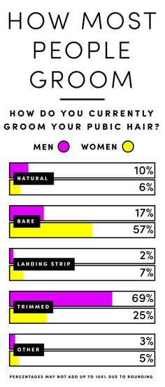 Pubic Hairstyles Pinpam Brainer On Pubic  Pinterest  Bears
