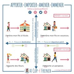 Learn French with A Cup of French! You can enjoy your cup of French wherever you want and at your own pace. French Verbs, French Grammar, French Phrases, French Language Lessons, French Language Learning, French Lessons, Spanish Lessons, Spanish Language, Japanese Language