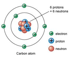 parts of an atom | be similar to an atom below is a carbon atom