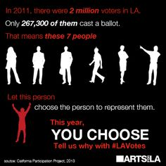 Check out our Arts & Culture Candidate Surveys to learn more about what candidates think of the role of arts & culture in the next Los Angeles: http://www.artsforla.org/spring-2013-candidate-surveys-los-angeles-mayor