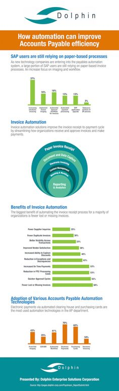Accounts Payable Automation Infographic #Infographic