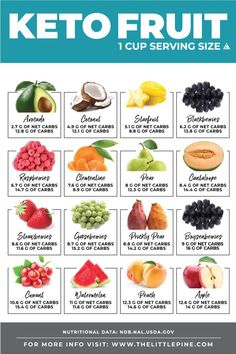 Fruit Ultimate Guide *NEW* Check out this FREE printable + searchable keto fruit guide to make eating low carb that much more delicious!*NEW* Check out this FREE printable + searchable keto fruit guide to make eating low carb that much more delicious! Low Carb Fruit List, Keto Food List, Food Lists, Low Carb Fruits, Low Carb Veggies, Low Sugar Fruits List, Healthy Fats List, Carbs In Vegetables, Fruit Carb Chart