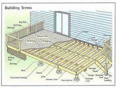 Wanda Green presents the coolest photographs of Marvelous Deck Drawings Basic Deck Building Plans on Wisatakuliner. Building A Deck Frame, Deck Building Plans, Building Permit, Building Ideas, Building Materials, House Structure Design, Roof Structure, Wood Deck Plans, Freestanding Deck