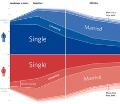 Relationship status graph, London (source: 2011 Census, ONS, OS)