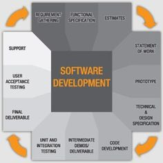 Oxient Technologies provide comprehensive software development services: idea conceptualization, Designing, Platform Selection, Software Development, Quality Assurance & Testing, and Support & Maintenance. We also facilitate product re-engineering, integration and migration services to adapt to new technology and advanced scenario.