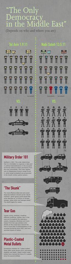 Michal Vexler's infographic