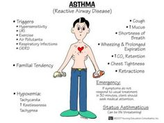 Asthma-chronic airway obstruction; acute airway inflammation, broncho-constriction/spasm, bronchiole edema, mucous production;manifestations: wheezing, SOB, dyspnea, chest tightness, cough, tachypnea, anxiety; dx: history, PE, pulmonary function test, ABG, CBC, challenge testing, allergen testing; treatment: corticosteroids, bronchodilators, b agonists, nebulizer, leukotriene mediators, mast cell stabilizers, anticholinergics, clean enviro, limit enviro fabrics, filter air, healthy immune…