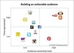 What are the best social media platforms for your business?