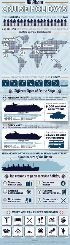 Infographic: all about cruise holidays  http://www.aluxurytravelblog.com/2013/03/08/infographic-all-about-cruise-holidays/