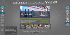 Yahoo!'s Content Optimization and Relevance Engine (C.O.R.E.) creates 13 million story combinations a day on Yahoo!'s home page. Check out this data visualization: www.visualize.yah...
