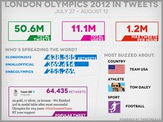 Overview of Olympics tweets from London 2012, including most popular topics during the games.