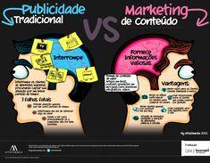 Publicidade tradicional versus marketing de conteúdo.