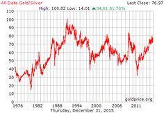 36 year gold silver ratio