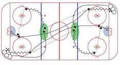 Center Lag Timing Drill Ice Hockey Drill from the Flow hockey drill category. Dek Hockey, Hockey Drills, Hockey Training, Hockey World, Ice Ice Baby, Snipers, Hockey Stuff, Skate, Coaching