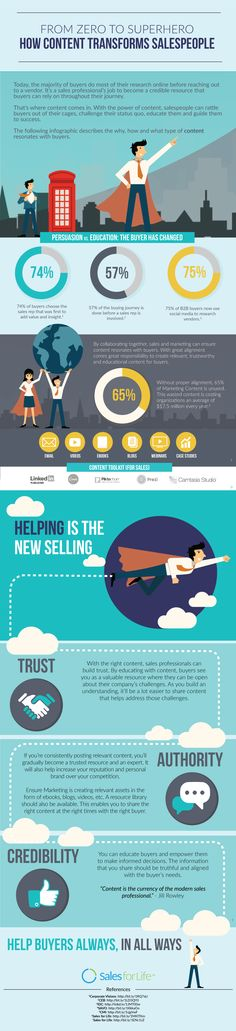 How Content Transforms Salespeople Into Superheroes [Infographic] | Social Media Today