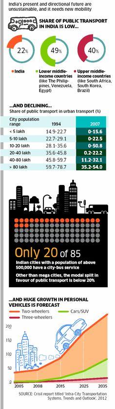 Transportation: Urban transportation system  in India