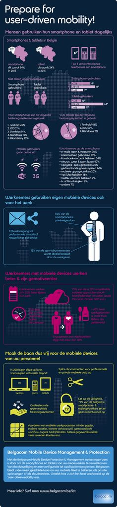 Smartphones in Belgium: numbers, use, enterprise managed mobility [infographic]