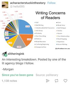 pie chart//writing concerns of readers