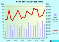 Zip code 80905 (Colorado Springs, Colorado) real estate house value trends