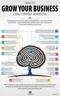 """The Content Marketing Tree """"How to grow your business using Content Marketing"""""""