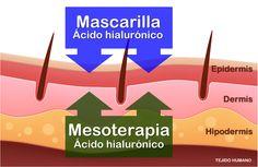 Doble revitalización facial con ácido hialurónico. Mesoterapia + mascarilla