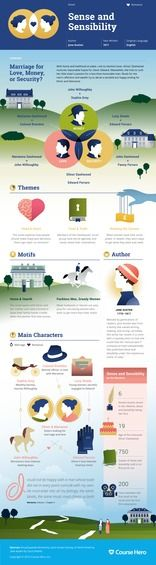 Sense and Sensibility by Jane Austen / infographic / for readers and students