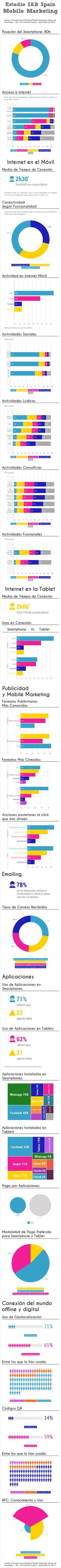 Mobile Marketing en España, Estudio IAB Spain (Infografía) #mobilemarketing