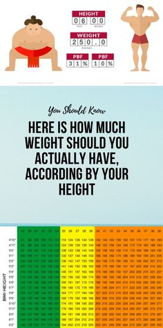 Here Is How Much Weight Should You Actually Have, According By Your Height Health And Wellness Coach, Health And Fitness Articles, Wellness Fitness, Health Tips, Health Fitness, Women's Health, Healthy Detox, Healthy Life, Healthy Living