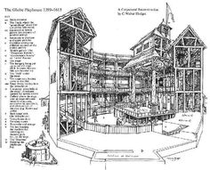 Cutaway view of the original Globe Theatre